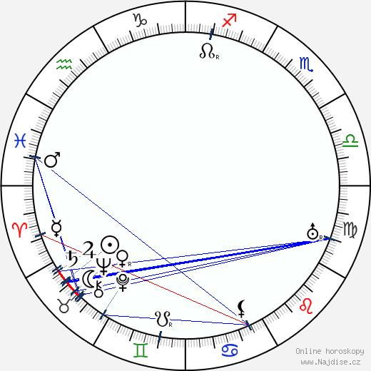 Karel Šott st. wikipedie wiki 2020, 2021 horoskop