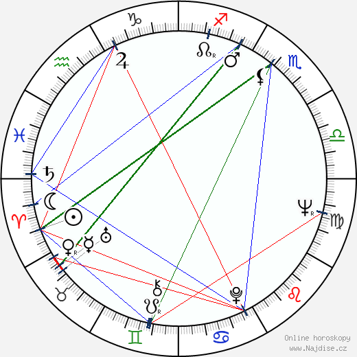 Karel Štědrý wikipedie wiki 2020, 2021 horoskop