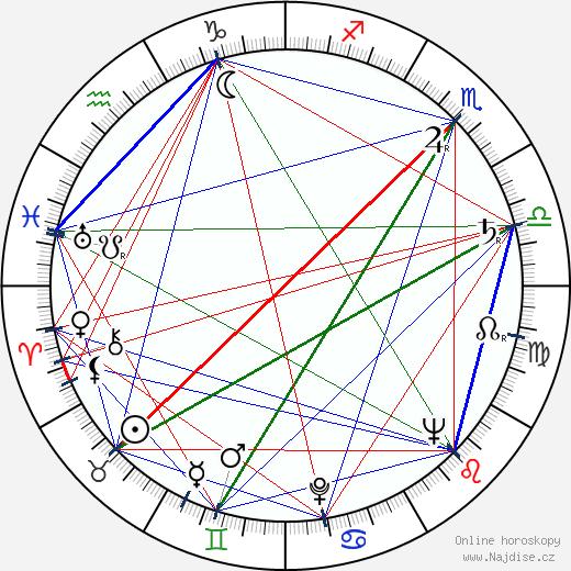 Karel Štorkán wikipedie wiki 2020, 2021 horoskop