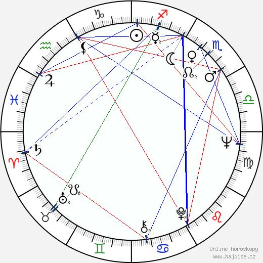 Karel Svoboda wikipedie wiki 2018, 2019 horoskop
