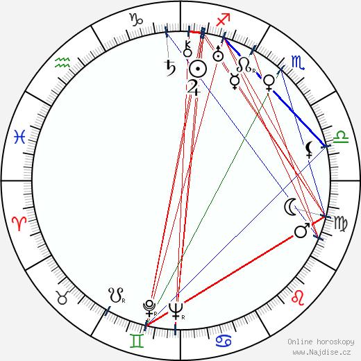 Karel Teige wikipedie wiki 2020, 2021 horoskop
