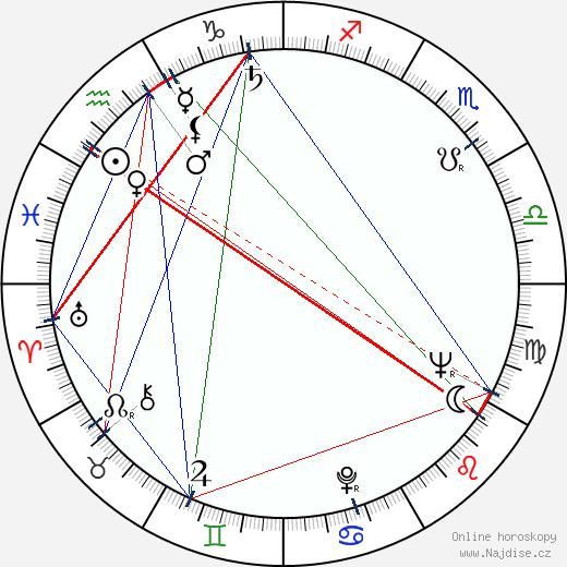 Karel Urbánek wikipedie wiki 2019, 2020 horoskop