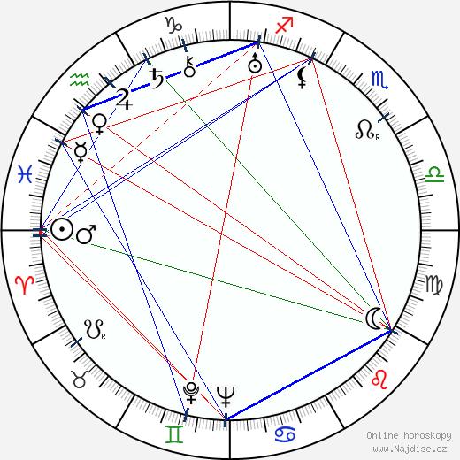 Karel Vacek wikipedie wiki 2018, 2019 horoskop