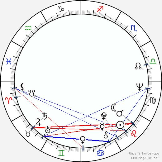 Karel Vachek wikipedie wiki 2018, 2019 horoskop