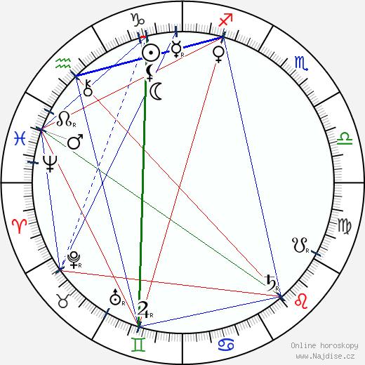 Karel Václav Rais wikipedie wiki 2019, 2020 horoskop