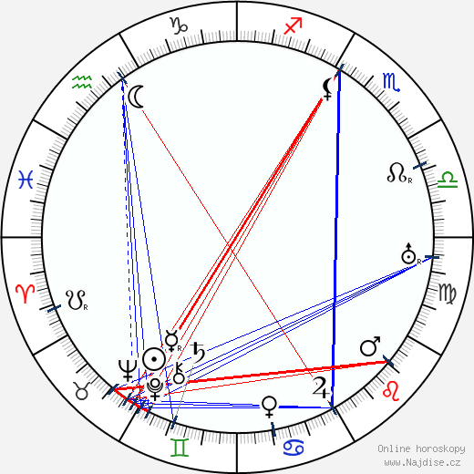 Karel Vávra wikipedie wiki 2017, 2018 horoskop