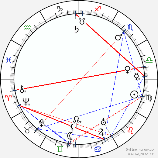 Karel Veverka wikipedie wiki 2018, 2019 horoskop