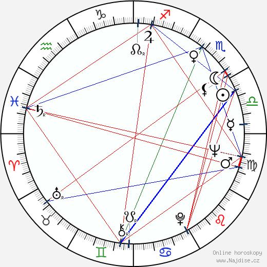 Karel Vítek st. wikipedie wiki 2020, 2021 horoskop