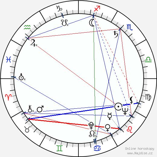 Karel Vlček wikipedie wiki 2019, 2020 horoskop