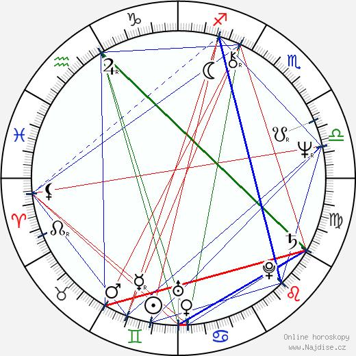 Karel Zich wikipedie wiki 2018, 2019 horoskop