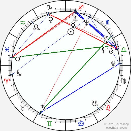 Karel Zima wikipedie wiki 2020, 2021 horoskop