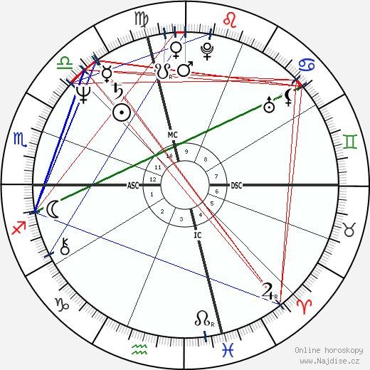 Karen Allen wikipedie wiki 2018, 2019 horoskop