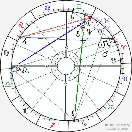 Karen Blixen wikipedie wiki 2019, 2020 horoskop