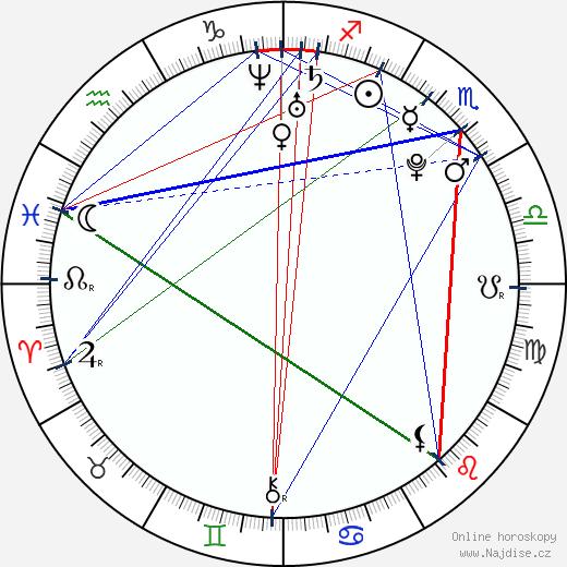 Karen Gillan wikipedie wiki 2019, 2020 horoskop