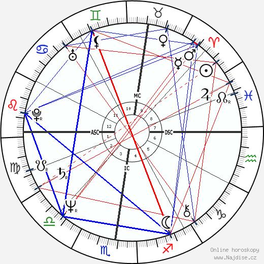 Karen Kain wikipedie wiki 2019, 2020 horoskop