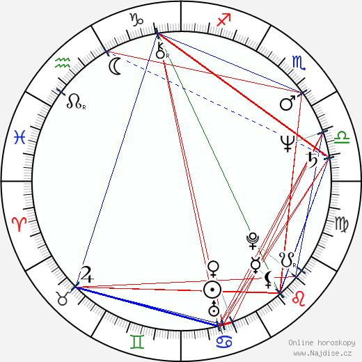 Karen Šachnazarov wikipedie wiki 2018, 2019 horoskop