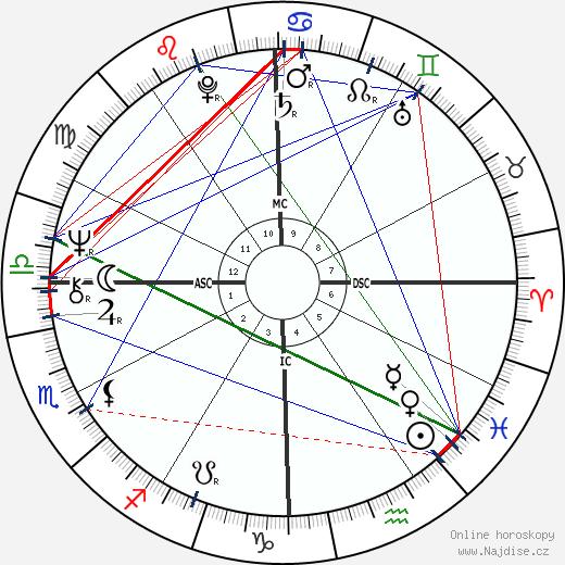 Karen Silkwood wikipedie wiki 2018, 2019 horoskop