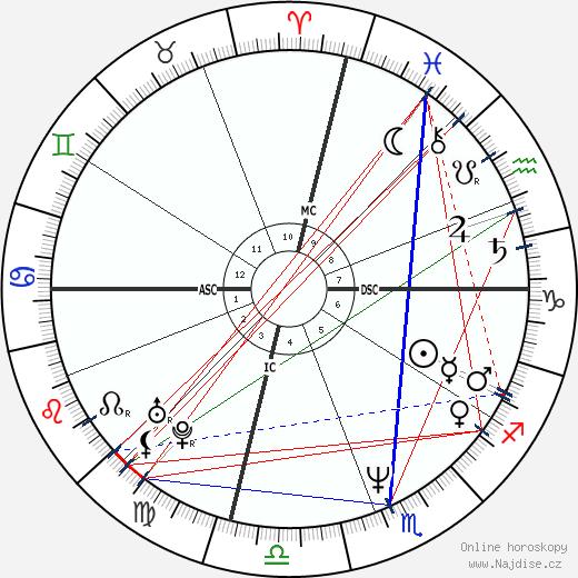 Karen Witter wikipedie wiki 2020, 2021 horoskop