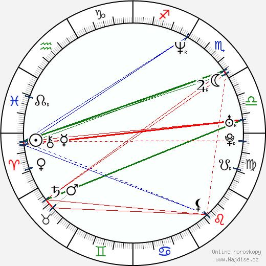 Kari Matchett wikipedie wiki 2019, 2020 horoskop