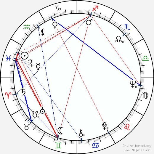 Kari Unho wikipedie wiki 2019, 2020 horoskop