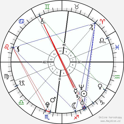 Karim Benzema wikipedie wiki 2018, 2019 horoskop