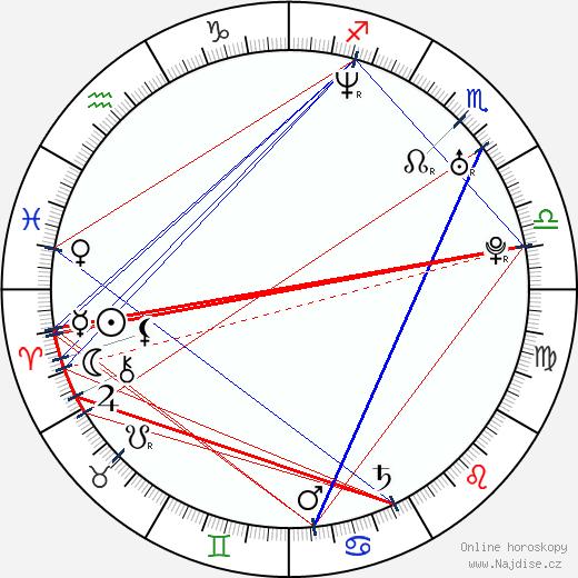 Karin Olasová wikipedie wiki 2018, 2019 horoskop