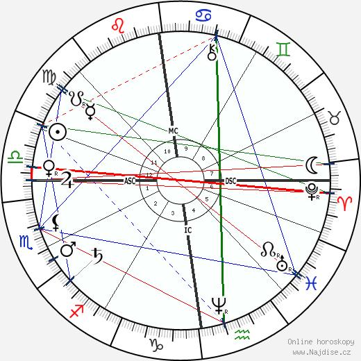 Karl Alfred von Zittel wikipedie wiki 2019, 2020 horoskop