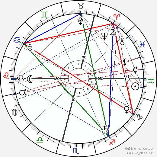 Karl Baisch wikipedie wiki 2017, 2018 horoskop