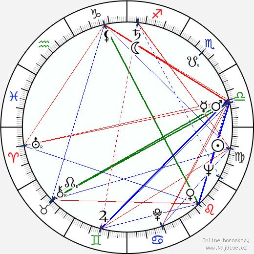 Karl Ehder wikipedie wiki 2019, 2020 horoskop