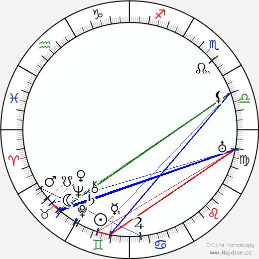 Karl Fager wikipedie wiki 2018, 2019 horoskop