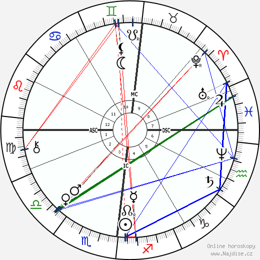 Karl Benz wikipedie wiki 2018, 2019 horoskop