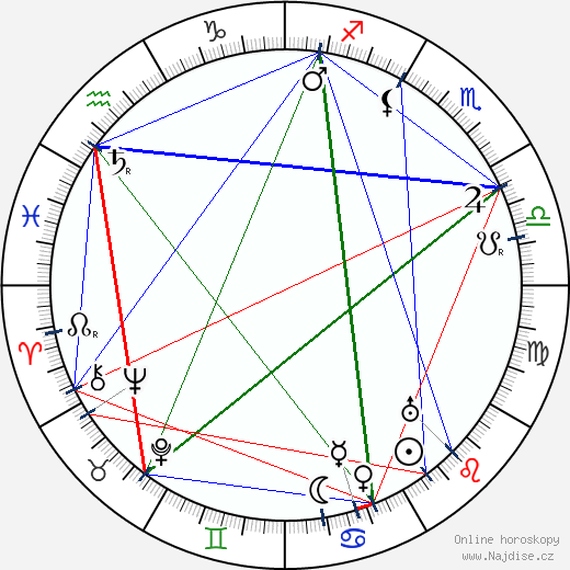 Karl Gustav Ossiannilsson wikipedie wiki 2017, 2018 horoskop