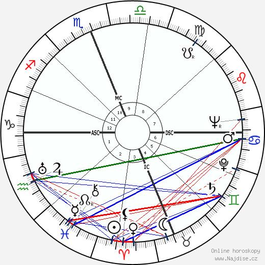 Karl H. Ambjornson wikipedie wiki 2019, 2020 horoskop