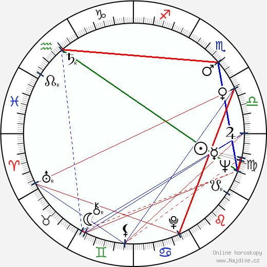 Karl Lagerfeld wikipedie wiki 2018, 2019 horoskop