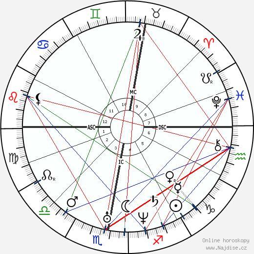 Karl Lepsius wikipedie wiki 2018, 2019 horoskop