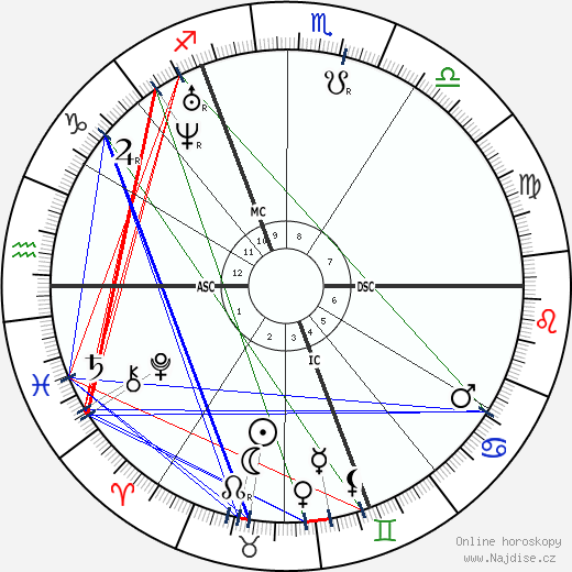 Karl Marx wikipedie wiki 2017, 2018 horoskop