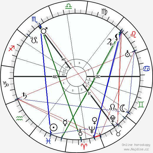 Karl Schoch wikipedie wiki 2018, 2019 horoskop