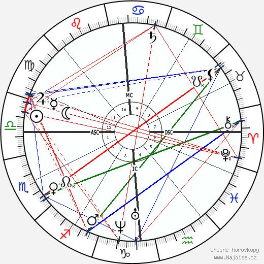 Karl Theodor von Piloty wikipedie wiki 2019, 2020 horoskop
