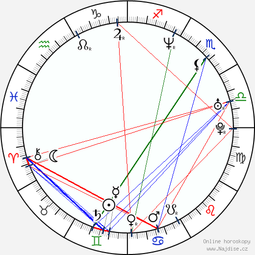 Karl Urban wikipedie wiki 2018, 2019 horoskop