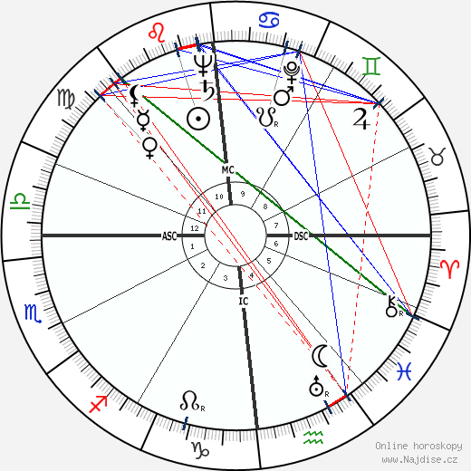 Karl Wlaschek wikipedie wiki 2019, 2020 horoskop