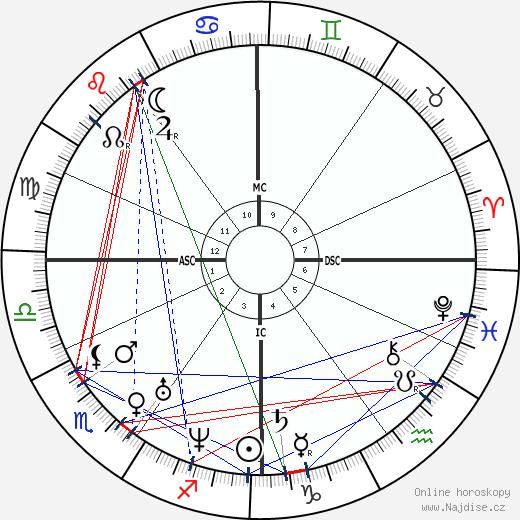 Karl Zacharia wikipedie wiki 2018, 2019 horoskop