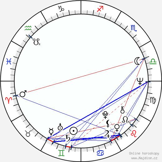 Karla Chadimová wikipedie wiki 2018, 2019 horoskop