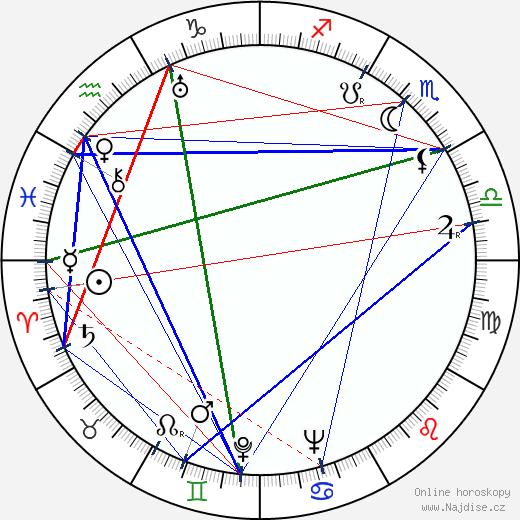 Karol Badáni wikipedie wiki 2019, 2020 horoskop