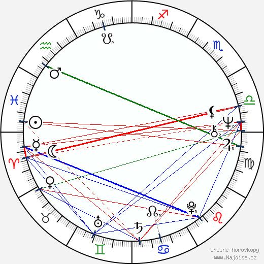 Karol Čálik wikipedie wiki 2019, 2020 horoskop