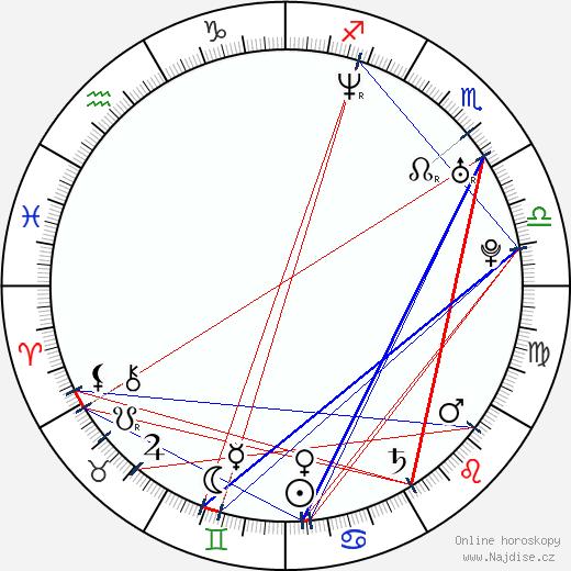 Karol Csino wikipedie wiki 2020, 2021 horoskop