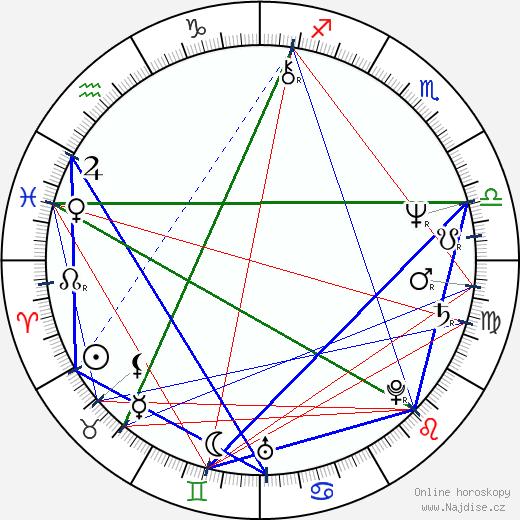 Karol Duchoň wikipedie wiki 2019, 2020 horoskop