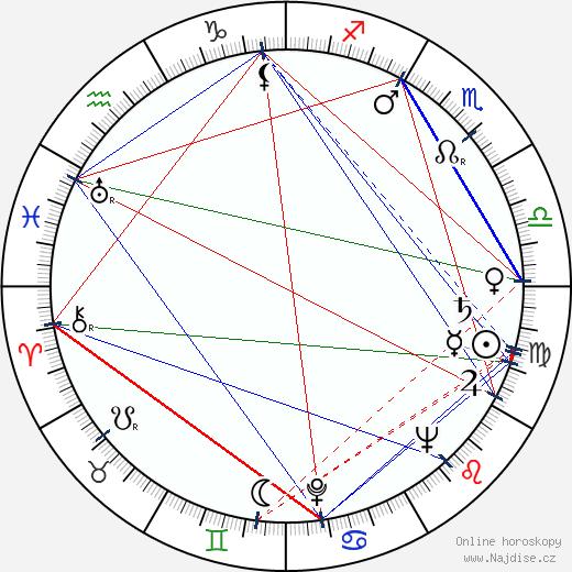 Karol Krška wikipedie wiki 2019, 2020 horoskop