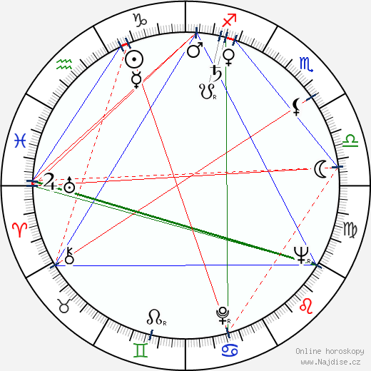 Karol Machata wikipedie wiki 2019, 2020 horoskop