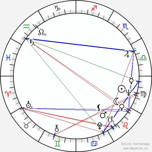Karol Polák wikipedie wiki 2019, 2020 horoskop