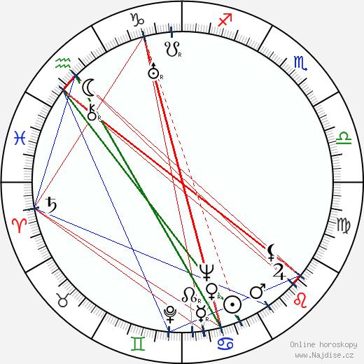 Karol Skřipský wikipedie wiki 2019, 2020 horoskop